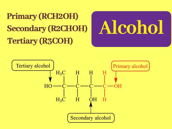 What is alcohol exactly?|| Reactivity order of alcohols