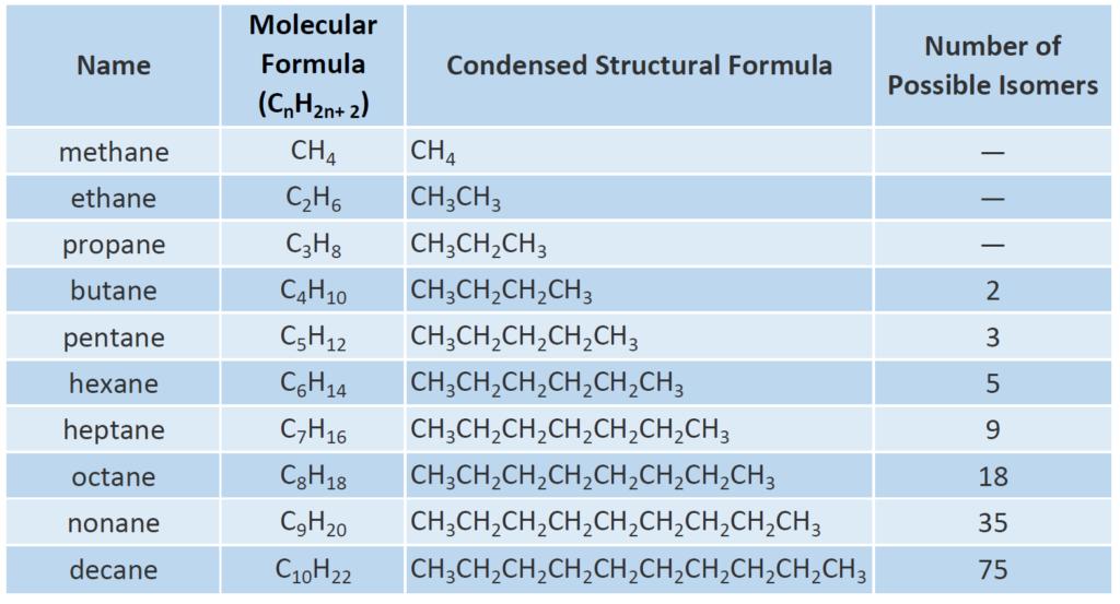 Alkane Functional Group