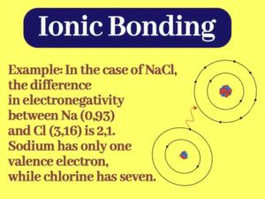 Read more about the article Ionic Bond in Chemistry || Ionic Bond Examples with Explanation