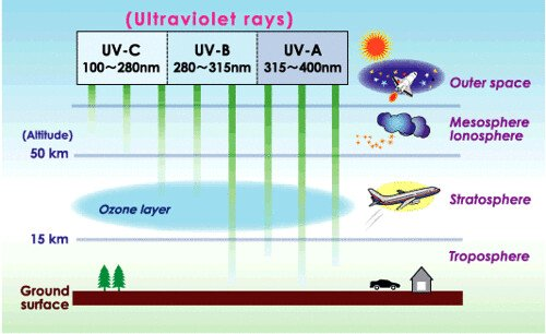ultraviolet rays