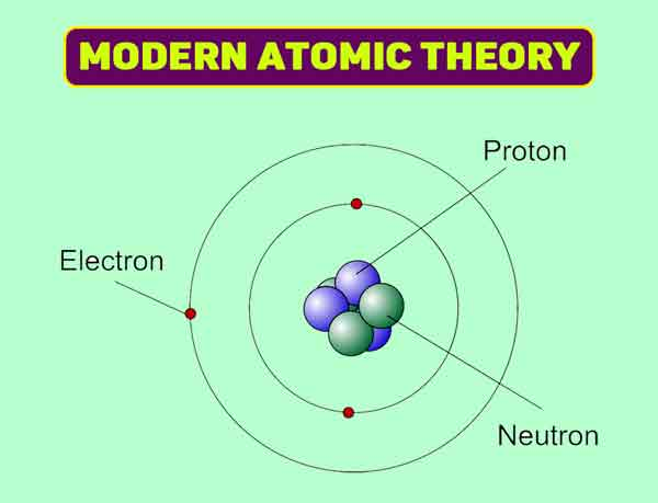 Modern Atomic Theory || The Scientist who Developed Atomic Theory