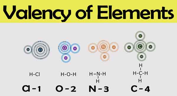 Valency of Elements || How to Find Valency || What is the Valency of the atom?