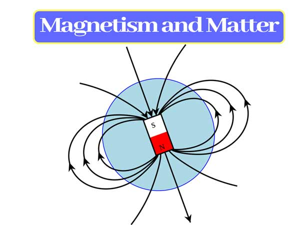 Read more about the article Magnetism and Matter