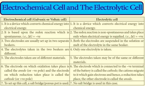 Electrochemistry short notes