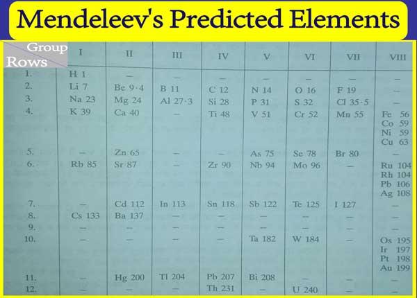 Mendeleev predicted elements