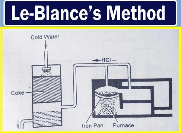 Leblance method