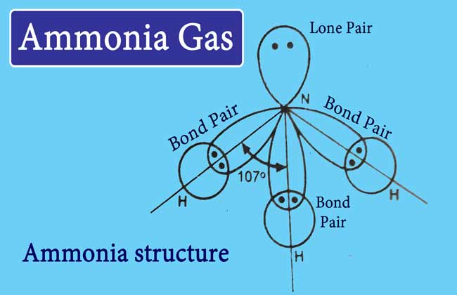 Ammonia Gas: Preparation, Properties, uses