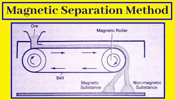 Magnetic Separation Method-Metallurgy