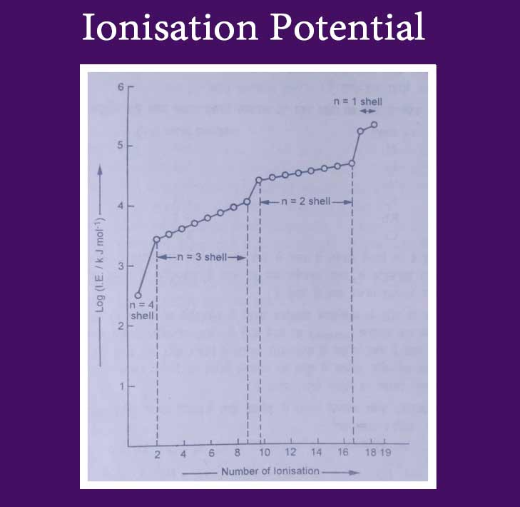 Ionisation Potential