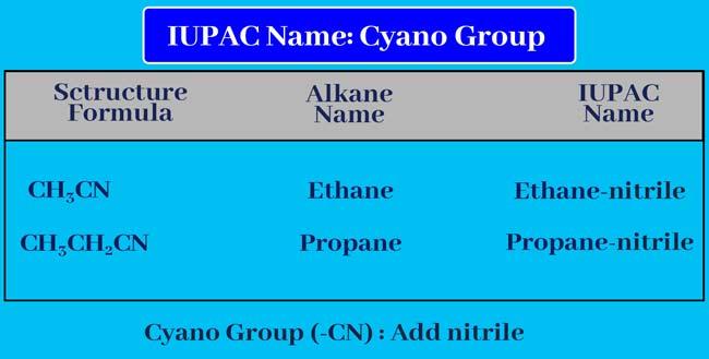 IUPAC name Cyano Group