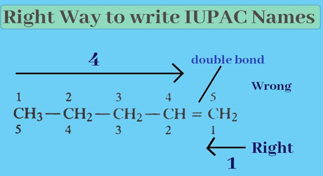 IUPAC Name : How to find the IUPAC name of compounds.