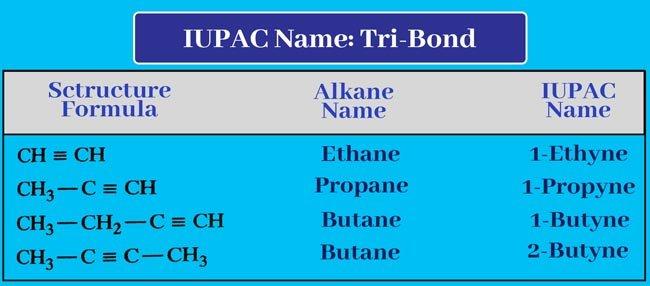 IUPAC Name of tri-bond