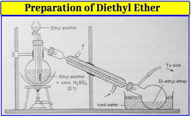 Diethyl-Ether Preparation