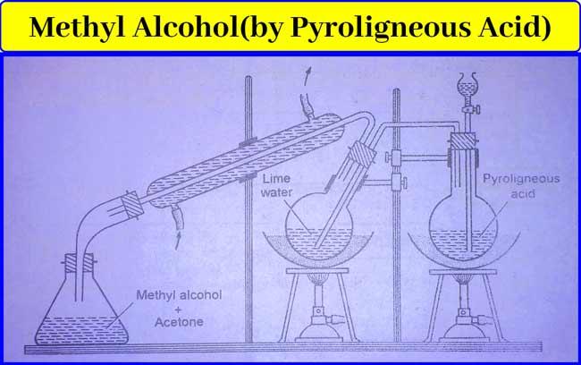 Methyl-Alcohol(Ch3OH)
