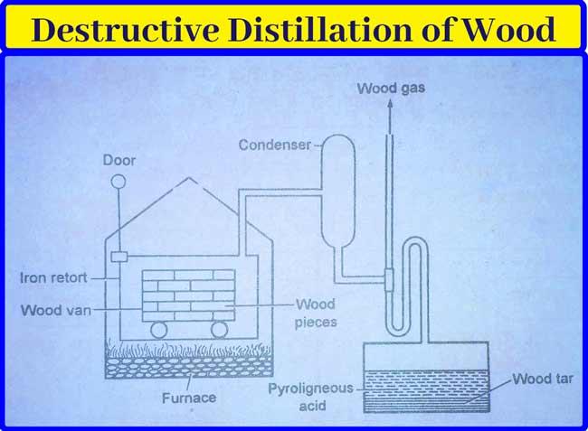 methanol(ch3oh)destructive-distillation-of-wood