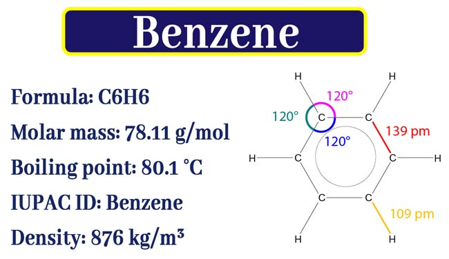 What do you mean by Benzene? Preparation and Properties