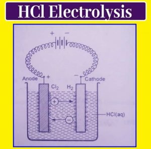What is the ionic theory of electrolysis? Arrhenius Ionic Theory