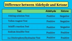 How will you distinguish between aldehyde and ketone?