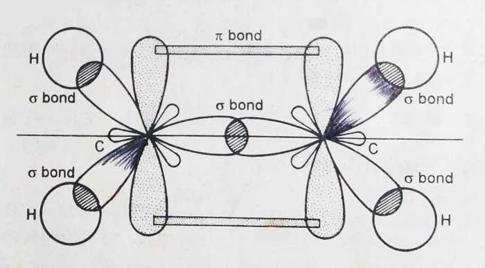 Alkenes Structure