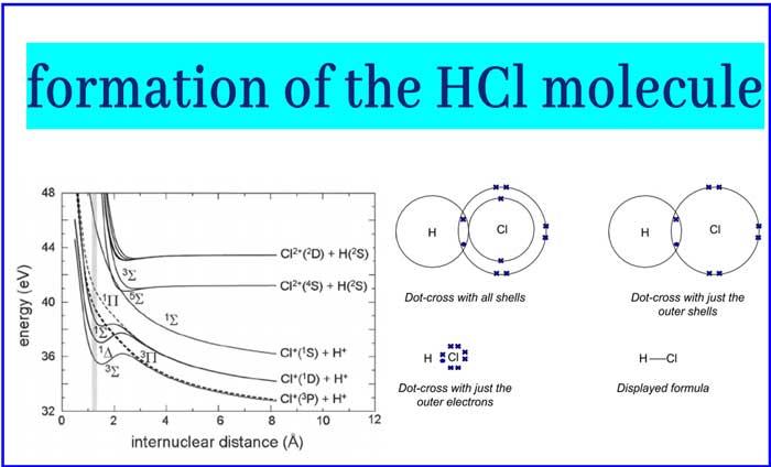 HCl-molecule