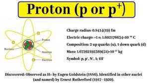 Proton | Discovery, Mass, Charge | Chemistry Notes