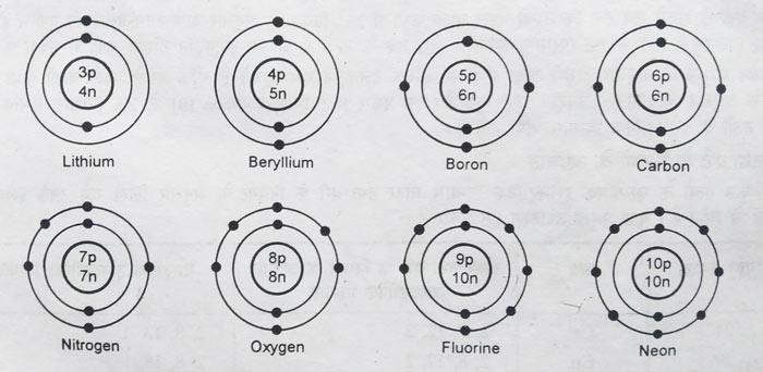 li electron-configuration