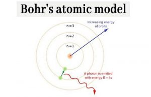 Read more about the article Bohr's Atomic Model: What is Bohr's model of an atom? chemistry Notes