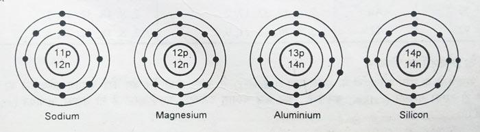 Na-electron-configuration