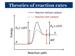 Theories of reaction rates: Chemical Kinetics