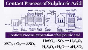 Read more about the article Preparation of Sulphuric Acid by Contact process with Reaction