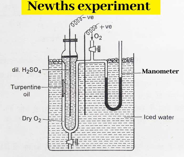 Newths experiment
