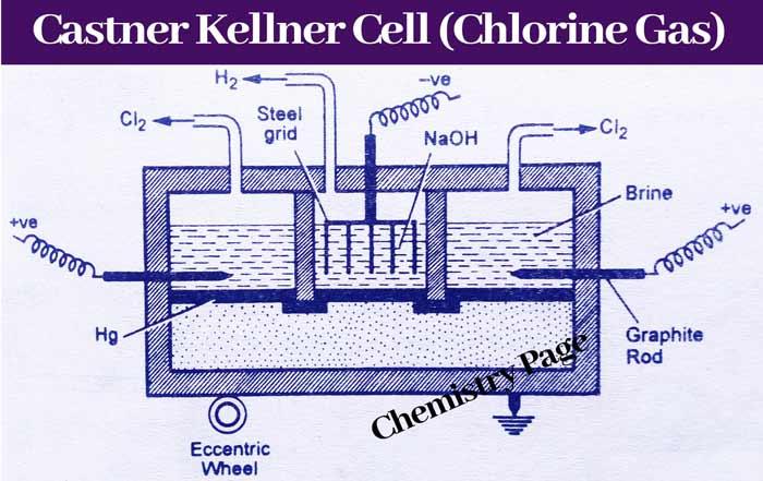 Castner-Kellner-Cell