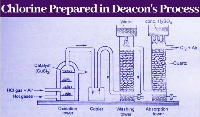 Deacon's-Process
