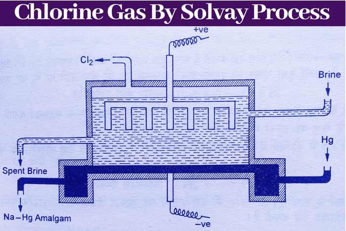 Solvay-process