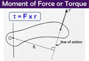 Read more about the article Rigid Body: Moment of Force or Torque formula