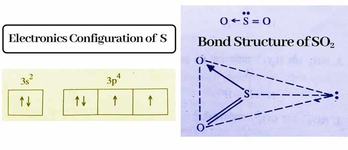 Electronics-configuration-of-s